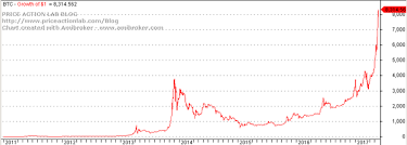 Bitcoin Currency Chart A Few Bitcoin Statistics And Similarities To Equities