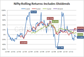 Chart 5 Year Rolling Returns Including Dividends
