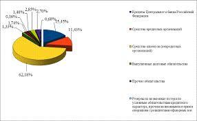 Анализ финансовой деятельности ОАО Акционерный коммерческий банк  Данное изменение связано с непростой ситуацией на рынке кредитования в 2007 2009 годы По итогу 2009 года банк получил убыток в размере 13 561 млн руб