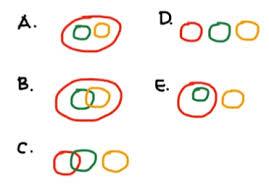 Contoh Soal Diagram Venn Gimana Cara Mengerjakan Soal Tps Tpa Diagram Venn
