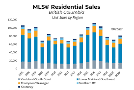 Sales Forecast Home Prices And Sales Across B C To Recover In 2020