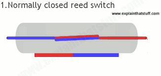 how reed switches work magnetically operated switches animated drawing showing how a normally closed reed switch opens and closes when a magnet approaches