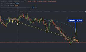 Eur Cad Investing Chart Trading Idea Forex Eurcad Finbrew Trading Investment Blog