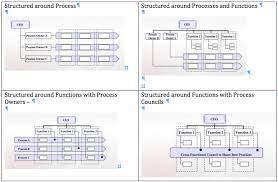Booz Allen Hamilton Org Chart Process Governance Leadership Or Management Part 2 I4process
