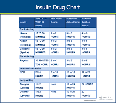 Non Insulin Diabetes Medication Chart Diabetes Mellitus Nursing Care Management
