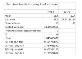T-Tests With Excel