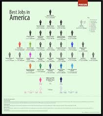 Interesting Jobs List Infographic Of The Day The Best Jobs In America