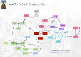 book uncle tom s cabin james kennedy uncle tom s cabin character map