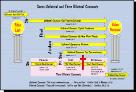 Biblical Covenants Chart What Changed At The Cross Ceremonial And Civil Laws