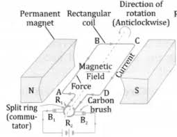 Electric Motor Class 10 Magnetic Effects Of Electric Current
