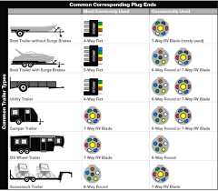 wiring diagram trailer lights carlplant 5 way trailer wiring diagram at Toyota Trailer Plug Wiring Diagram 7