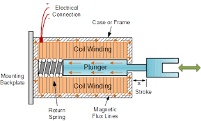 wiring need a loud electrical component for magnetic lock linear solenoid diagram bell icon
