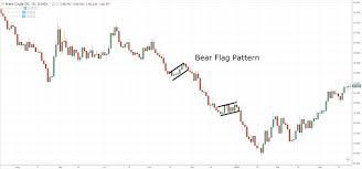 Bear Flag Stock Chart The Bull Flag Pattern Trading Strategy