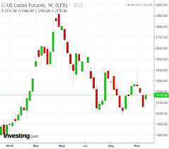 Cocoa Commodity Chart Cocoa Enjoys Good Year Despite Commodities Crown Slipping