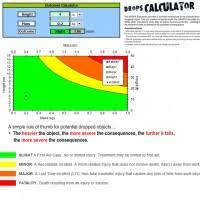 Dropped Object Chart Drops Calculator Dropsonline