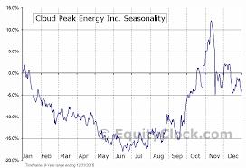 Cloud Peak Energy Inc Nyse Cld Seasonal Chart Equity Clock