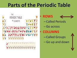 Parts Of Periodic Table Parts Of The Periodic Table Magdalene Project Org