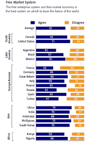 nation poll on market system a new poll of 20 countries from around the world finds a striking global consensus that the market economic system is best but that governments should