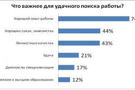 Чтобы найти в Украине хорошую работу диплом не имеет особого   удача более важны чем диплом о высшем образовании В этом уверены украинские офисные работники так как половине опрошенных при устройстве на работу