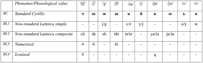 The structure of the text and sentences in it (line breaks, punctuation marks, etc.) is preserved in phonetic transcription output making it easier to read. Cyber Latinica A Comparative Analysis Of Latinization In Internet Slavic Language Internet