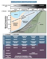 Geology Rock Identification Chart Solved Geology Earth Science Igneous Rocks Identificat