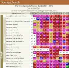 New Zealand Vintage Chart The Wine Advocate Vintage Guide 2011 1970 Curious Wines