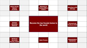 Harada Method 64 Chart Tom Demo Open Window 64 Chart Tom On Leadership
