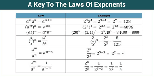 Exponents Of 10 Chart Exponents Exponents And Powers Examples Rules And More