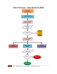 Company Business Process Flow Chart Sales Process B2b B2c Sales Process Sales Development