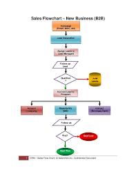Sales Process B2b B2c Sales Process Sales Development