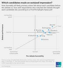 The Third Democratic Debate In 7 Charts Fivethirtyeight