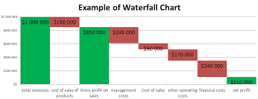 How To Do A Waterfall Chart In Excel Best Excel Tutorial Waterfall Chart