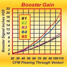 Holley Carburetor Booster Science Guide