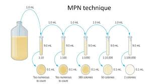 Mpn Chart For Coliforms Most Probable Number Mpn Method For Counting Coliform