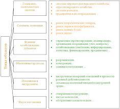 Диссертационное исследование магистранта аспиранта докторанта Объект и предмет исследования