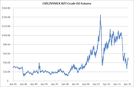 Crude Historical Chart Crude Oil New Historical Chart Of Wti Crude Oil Prices