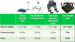 wheel chair scale. Comparison Of The Lilypad With Other Wheelchair Scales That Can Cost Thousands Dollars. Wheel Chair Scale