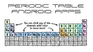 Periodic Table With Solubility Chart Find Best Periodic Table App To Learn Periodic Table Of Elements