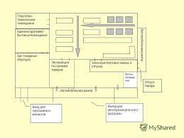 Презентация на тему Дипломная работа Совершенствование торгово  7 Административно