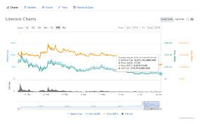 Litecoin Chart Today Litecoin Ltc Price Today Live Litecoin Prices Charts