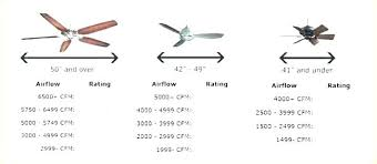 Ceiling Fan Size Chart Flatheadeyh Org