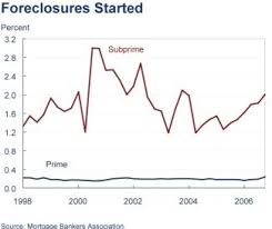 Home Foreclosure Rates Past And Present Free By 50