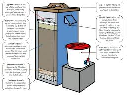 Water filter system diagram Residential Best Well Water Treatment System Water Purification System In Water Works Diagram Awesome Best Bio Water Culligan Water Best Well Water Treatment System Water Purification System In Water
