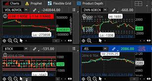 Thinkorswim Ratio Chart How Market Internals Can Help You Read The Market