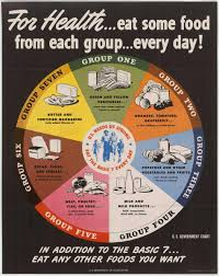 A Brief History Of Usda Food Guides Choosemyplate