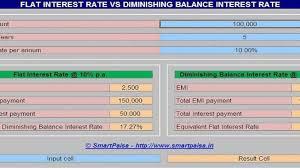 Flat Interest Rate Vs Diminishing Balance Interest Rate Smart Paisa