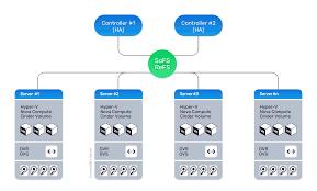Openstack Design The Hyper Converged Datacenter Cloudbase Solutions