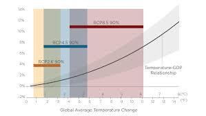 Global Warming Chart Will Global Warming Shrink U S Gdp 10 Percent Its