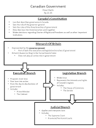 Three Branches Of Government Chart Canadian Government Flow Charts Pg Canadas Constitution