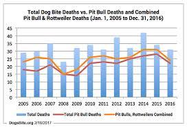 12 Year Us Dog Bite Fatality Chart 2016 U S Dog Bite Fatality Statistics Discussion Notes